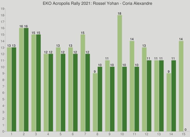 EKO Acropolis Rally 2021: Rossel Yohan - Coria Alexandre