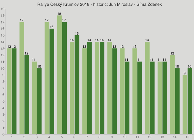 Rallye Český Krumlov 2018 - historic: Jun Miroslav - Šíma Zdeněk
