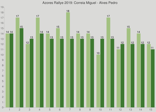 Azores Rallye 2019: Correia Miguel - Alves Pedro