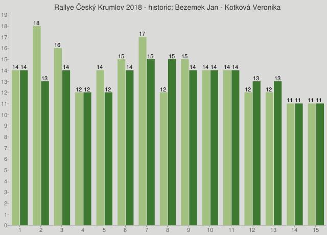 Rallye Český Krumlov 2018 - historic: Bezemek Jan - Kotková Veronika