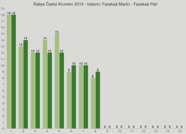Rallye Český Krumlov 2019 - historic: Fazekaš Martin - Fazekaš Petr