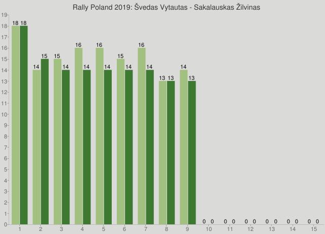 Rally Poland 2019: Švedas Vytautas - Sakalauskas Žilvinas
