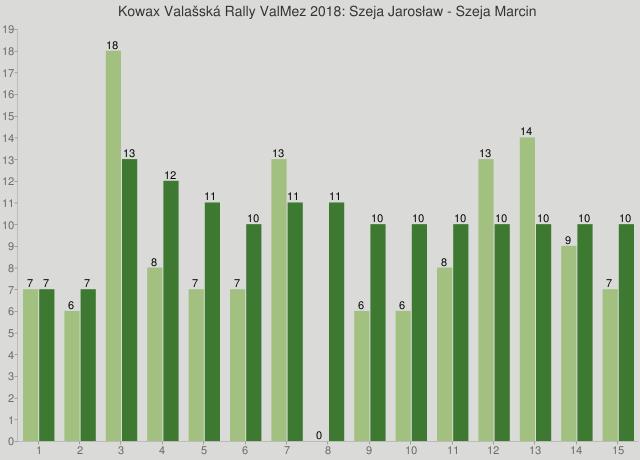 Kowax Valašská Rally ValMez 2018: Szeja Jarosław - Szeja Marcin