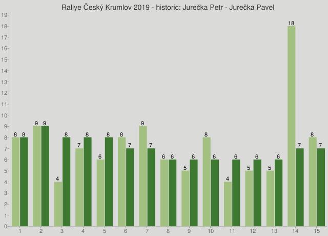 Rallye Český Krumlov 2019 - historic: Jurečka Petr - Jurečka Pavel