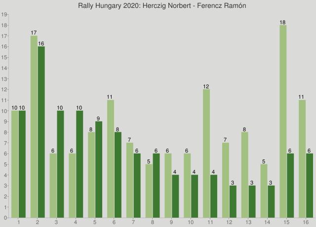 Rally Hungary 2020: Herczig Norbert - Ferencz Ramón
