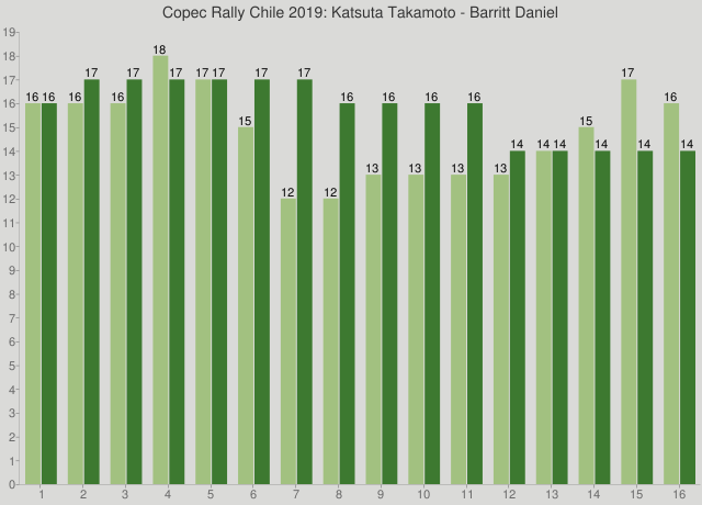 Copec Rally Chile 2019: Katsuta Takamoto - Barritt Daniel
