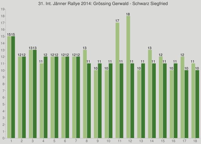 31. Int. Jänner Rallye 2014: Grössing Gerwald - Schwarz Siegfried