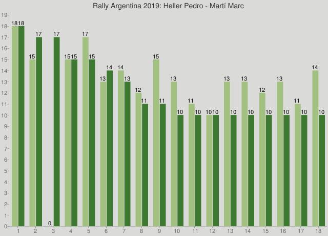 Rally Argentina 2019: Heller Pedro - Martí Marc
