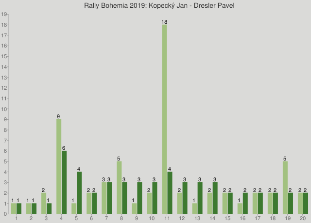 Rally Bohemia 2019: Kopecký Jan - Dresler Pavel