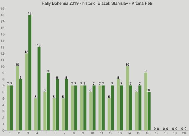 Rally Bohemia 2019 - historic: Blažek Stanislav - Krčma Petr