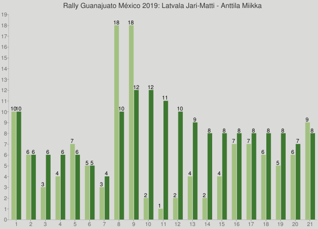 Rally Guanajuato México 2019: Latvala Jari-Matti - Anttila Miikka