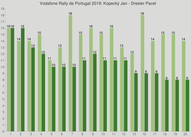 Vodafone Rally de Portugal 2019: Kopecký Jan - Dresler Pavel