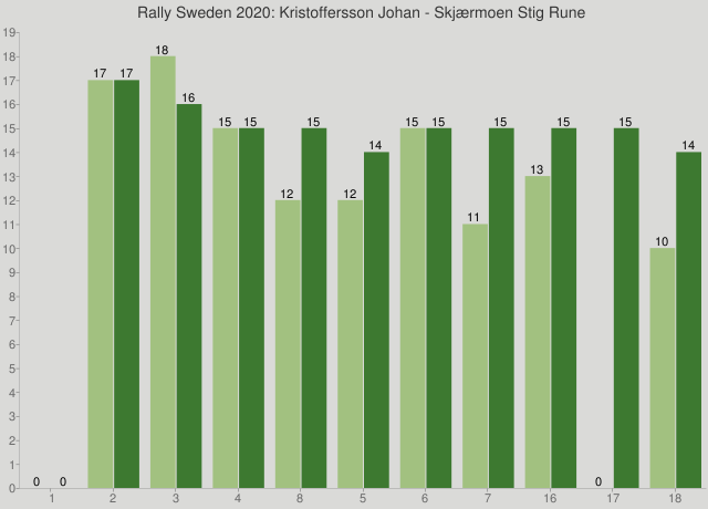 Rally Sweden 2020: Kristoffersson Johan - Skjærmoen Stig Rune