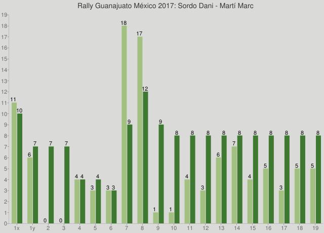 Rally Guanajuato México 2017: Sordo Dani - Martí Marc