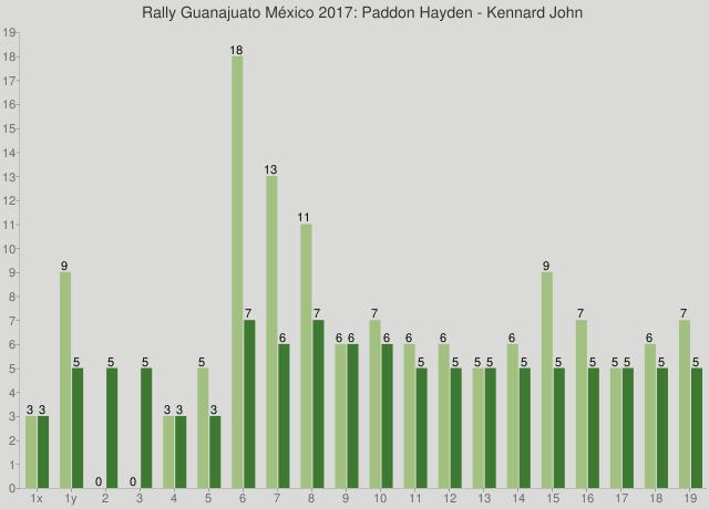 Rally Guanajuato México 2017: Paddon Hayden - Kennard John