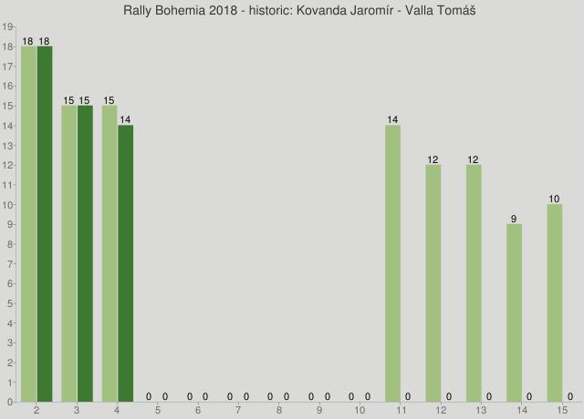 Rally Bohemia 2018 - historic: Kovanda Jaromír - Valla Tomáš
