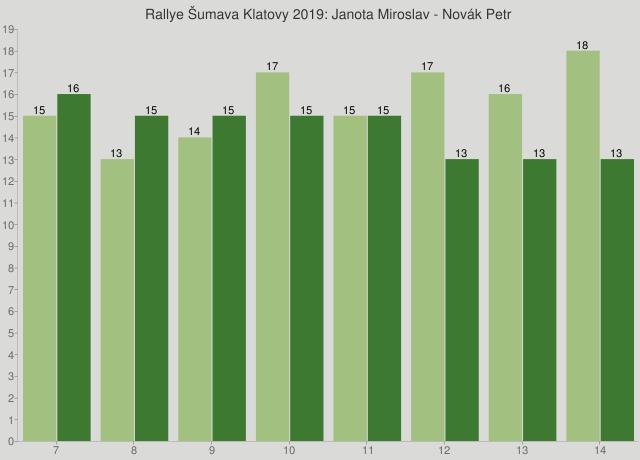 Rallye Šumava Klatovy 2019: Janota Miroslav - Novák Petr