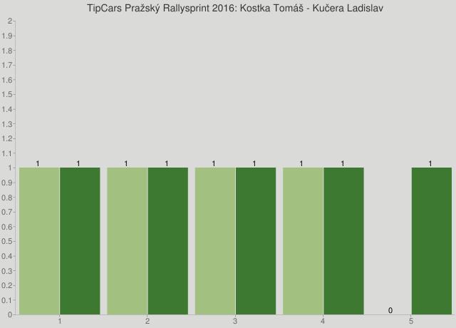 TipCars Pražský Rallysprint 2016: Kostka Tomáš - Kučera Ladislav