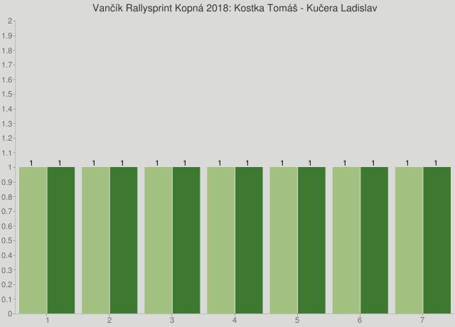 Vančík Rallysprint Kopná 2018: Kostka Tomáš - Kučera Ladislav