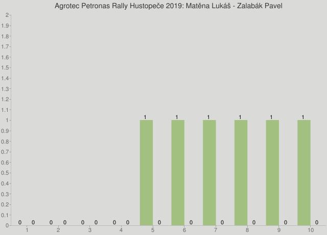 Agrotec Petronas Rally Hustopeče 2019: Matěna Lukáš - Zalabák Pavel