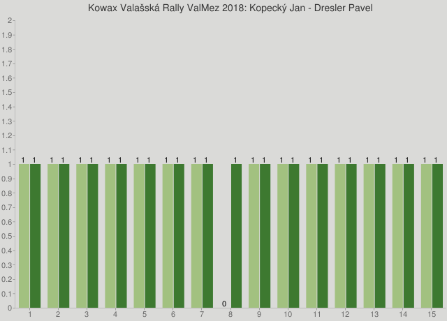Kowax Valašská Rally ValMez 2018: Kopecký Jan - Dresler Pavel