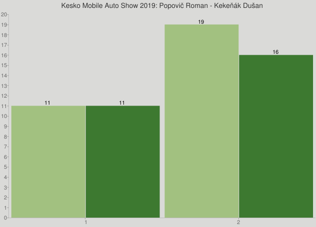 Kesko Mobile Auto Show 2019: Popovič Roman - Kekeňák Dušan