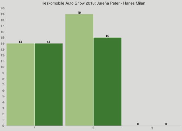 Keskomobile Auto Show 2018: Jureňa Peter - Hanes Milan