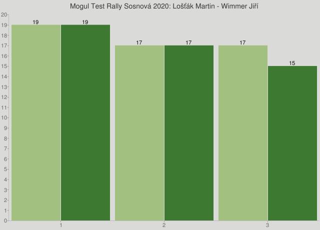 Mogul Test Rally Sosnová 2020: Lošťák Martin - Wimmer Jiří