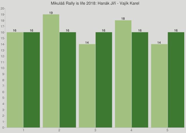 Mikuláš Rally is life 2018: Hanák Jiří - Vajík Karel