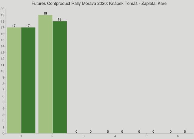 Futures Contproduct Rally Morava 2020: Knápek Tomáš - Zapletal Karel