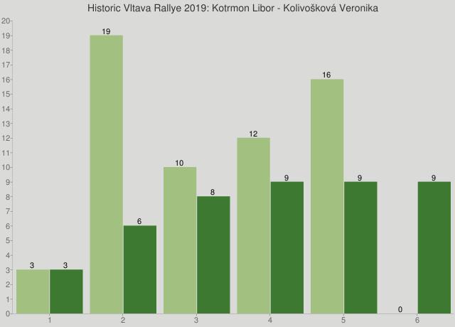 Historic Vltava Rallye 2019: Kotrmon Libor - Kolivošková Veronika