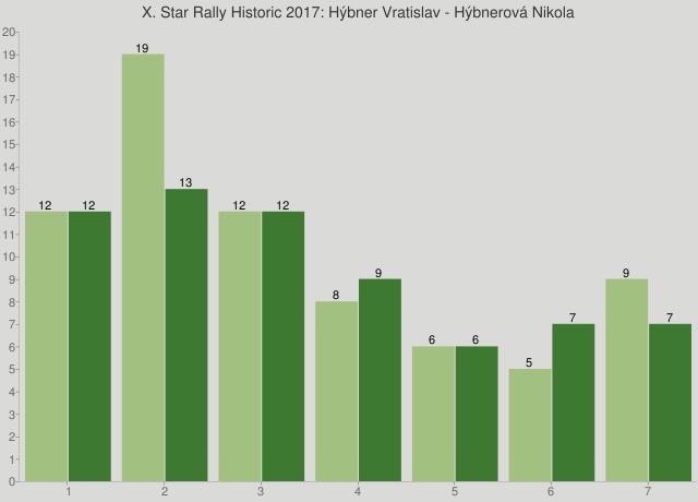 X. Star Rally Historic 2017: Hýbner Vratislav - Hýbnerová Nikola