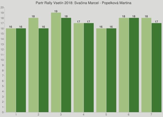 Partr Rally Vsetín 2018: Svačina Marcel - Popelková Martina