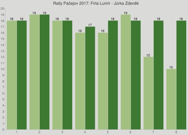 Rally Pačejov 2017: Firla Lumír - Jůrka Zdeněk