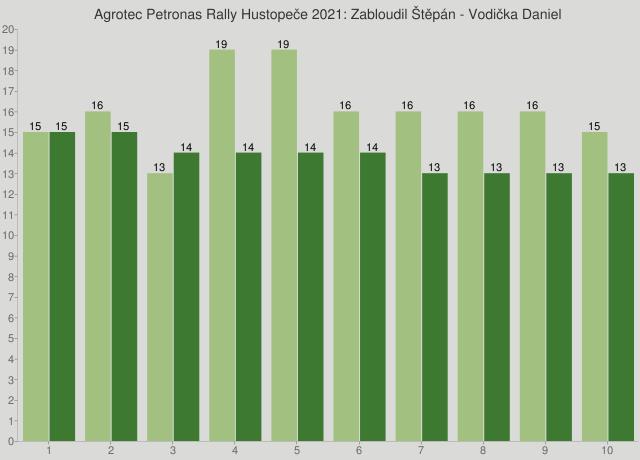 Agrotec Petronas Rally Hustopeče 2021: Zabloudil Štěpán - Vodička Daniel