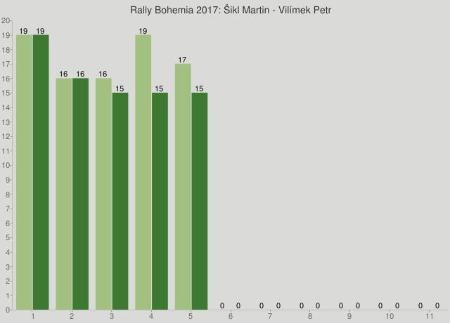 Rally Bohemia 2017: Šikl Martin - Vilímek Petr
