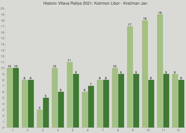 Historic Vltava Rallye 2021: Kotrmon Libor - Krečman Jan