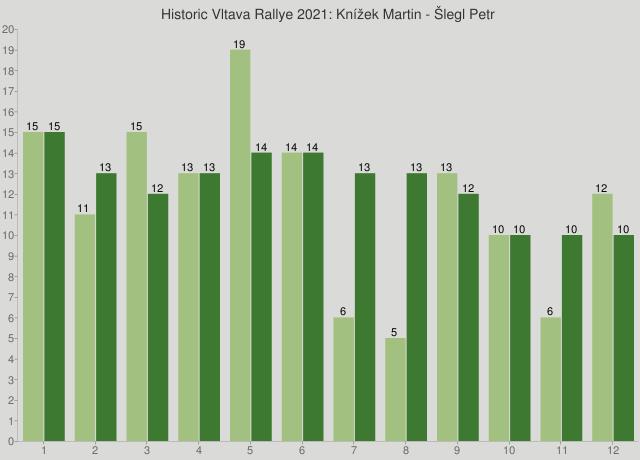 Historic Vltava Rallye 2021: Knížek Martin - Šlegl Petr