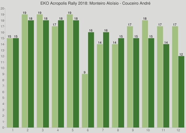EKO Acropolis Rally 2018: Monteiro Aloísio - Couceiro André