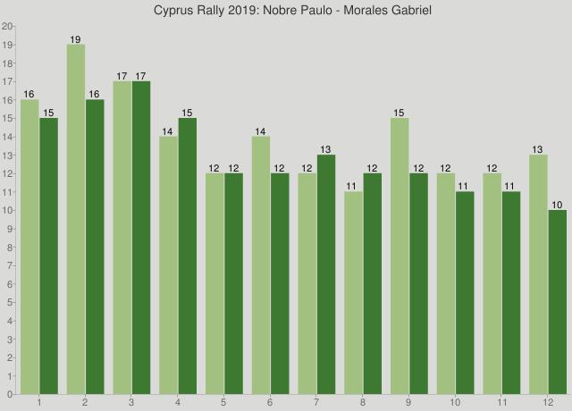 Cyprus Rally 2019: Nobre Paulo - Morales Gabriel