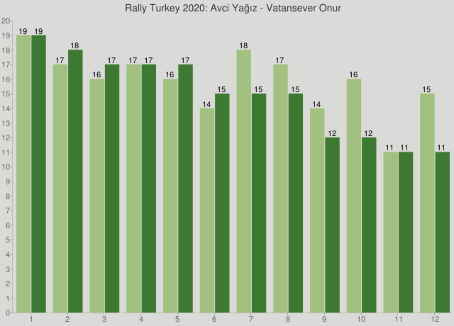 Rally Turkey 2020: Avci Yağız - Vatansever Onur