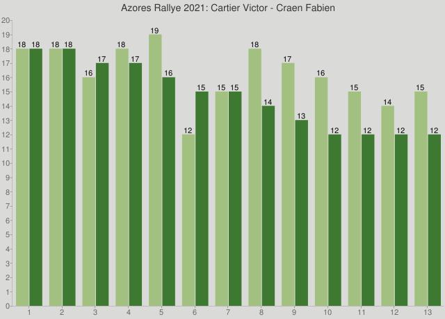 Azores Rallye 2021: Cartier Victor - Craen Fabien
