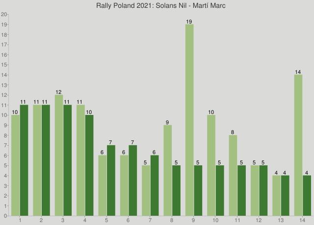 Rally Poland 2021: Solans Nil - Martí Marc