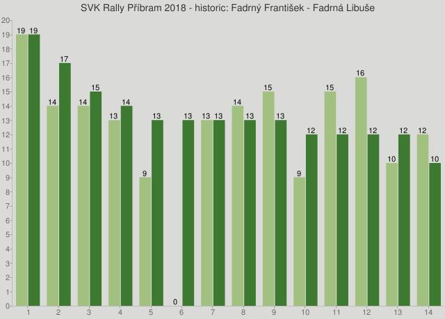 SVK Rally Příbram 2018 - historic: Fadrný František - Fadrná Libuše