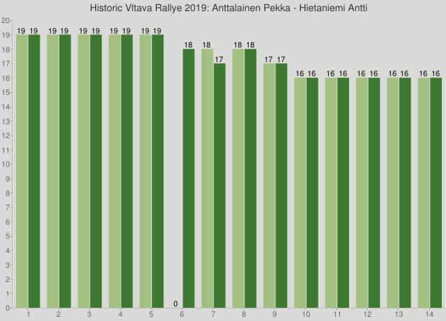 Historic Vltava Rallye 2019: Anttalainen Pekka - Hietaniemi Antti