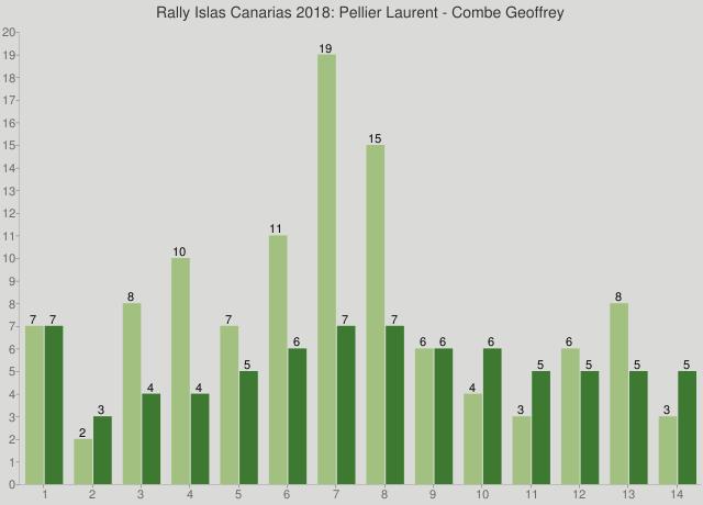 Rally Islas Canarias 2018: Pellier Laurent - Combe Geoffrey