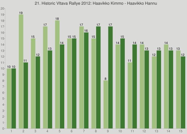 21. Historic Vltava Rallye 2012: Haavikko Kimmo - Haavikko Hannu
