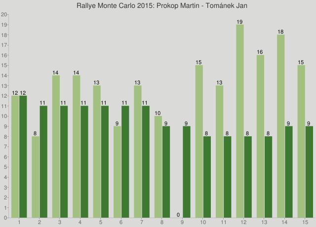 Rallye Monte Carlo 2015: Prokop Martin - Tománek Jan