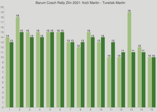 Barum Czech Rally Zlín 2021: Koči Martin - Tureček Martin