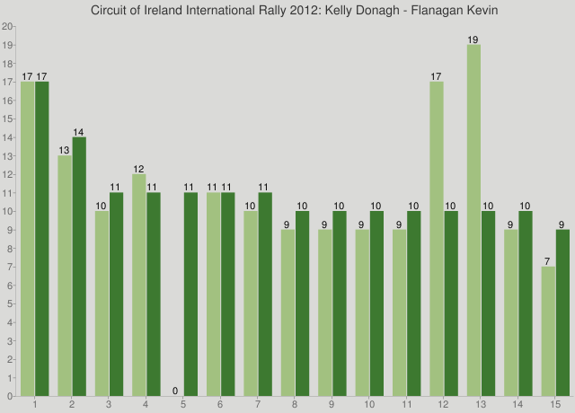 Circuit of Ireland International Rally 2012: Kelly Donagh - Flanagan Kevin